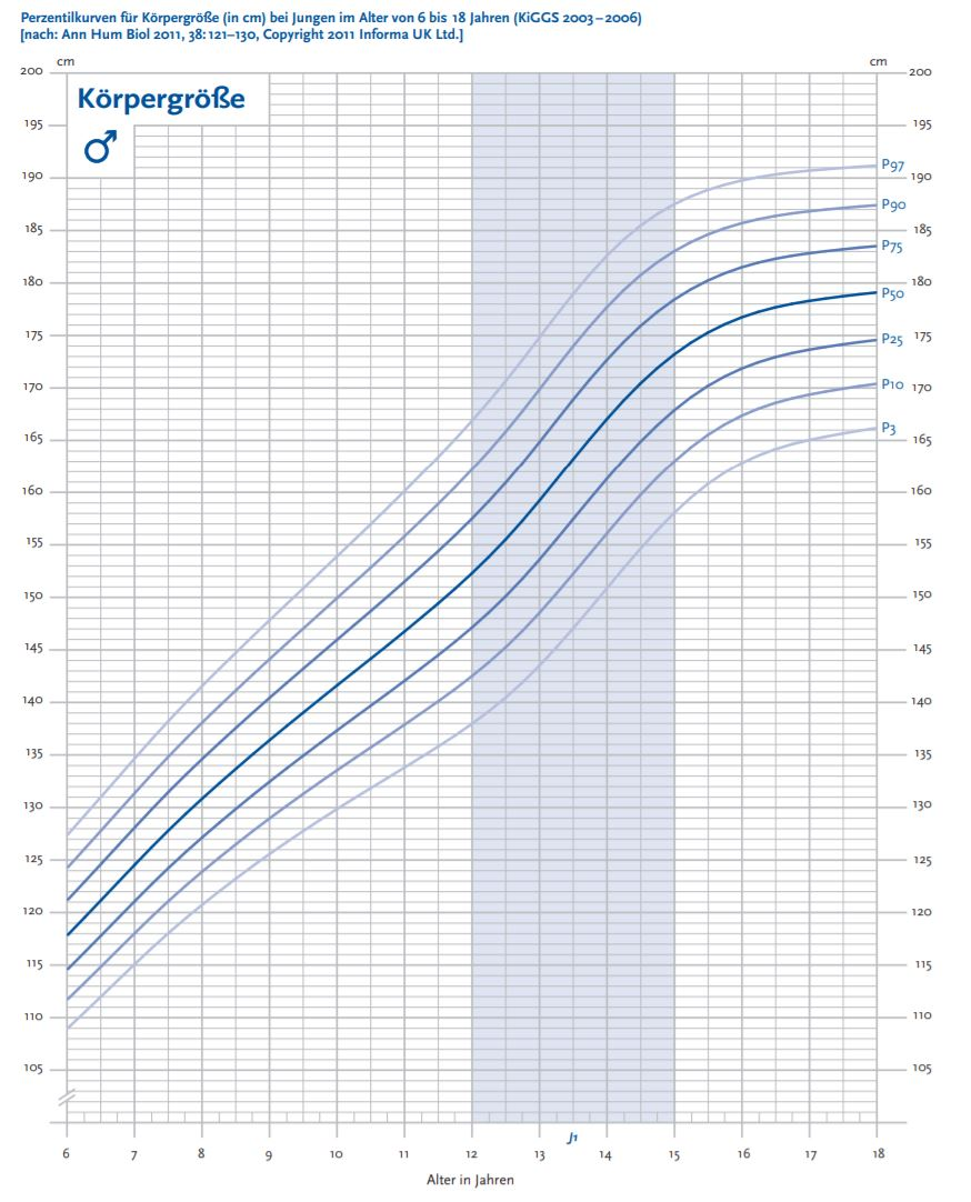 Tabelle körpergröße jungen Normwertgrenzen bei